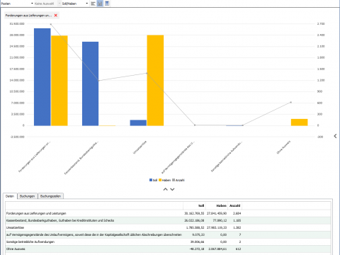 Visualisierung der Bewegungen in den Bilanzpositionen (S/H)
